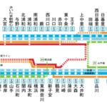 東京の鉄道網の南北縦線一つ目|JR京浜東北線