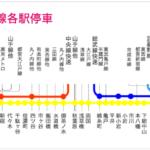 東京路線網の黄色信号|JR総武線