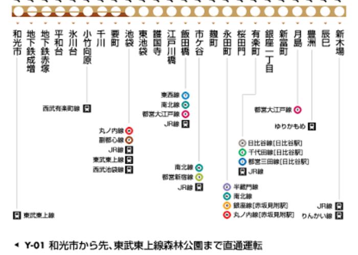 地下鉄シンデレラストーリーとサクセスストーリー|東京メトロ有楽町線