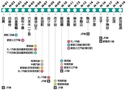 埼玉より来たる新たなる刺客|東京メトロ南北線