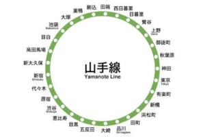 東京の鉄道網の基本|JR山手線